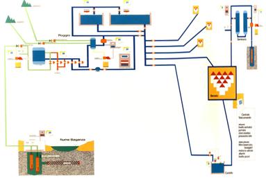 Schema potabilizzazione acqua